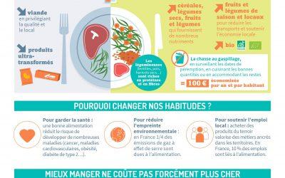 Comment manger mieux sans dépenser plus ?